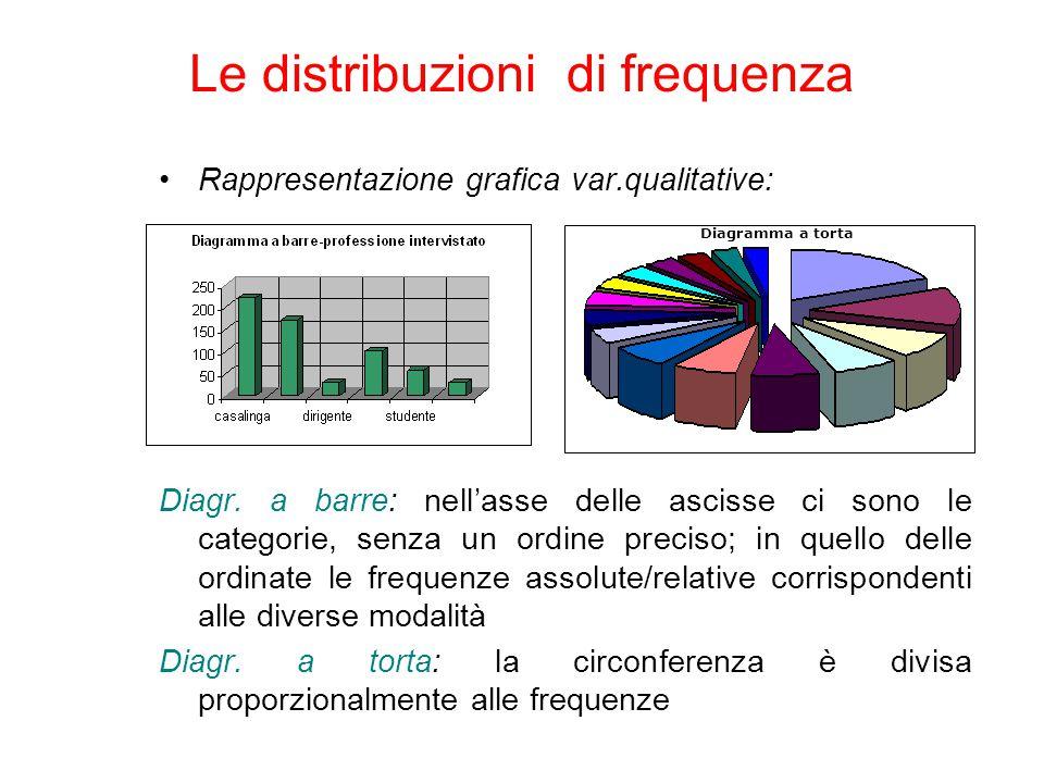 Rappresentazione grafica var.qualitative: Diagr. a barre: nell'asse delle ascisse ci sono le categorie, senza un ordine preciso; in quello delle ordin