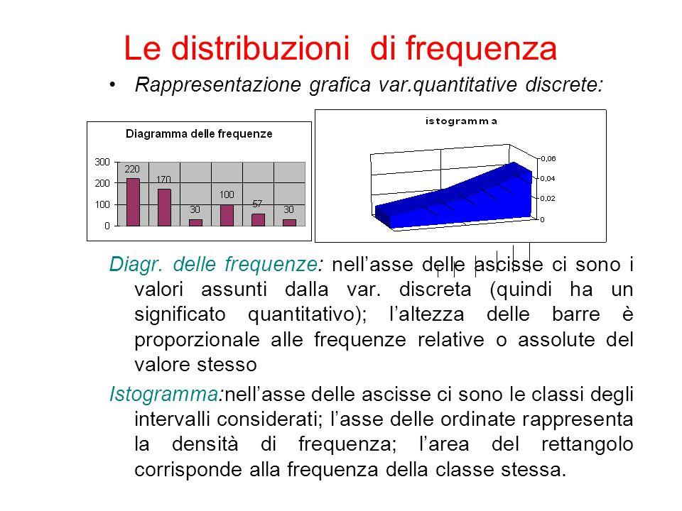 Rappresentazione grafica var.quantitative discrete: Diagr. delle frequenze: nell'asse delle ascisse ci sono i valori assunti dalla var. discreta (quin
