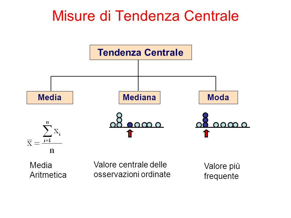 Misure di Tendenza Centrale Tendenza Centrale MediaMediana Moda Valore centrale delle osservazioni ordinate Valore più frequente Media Aritmetica