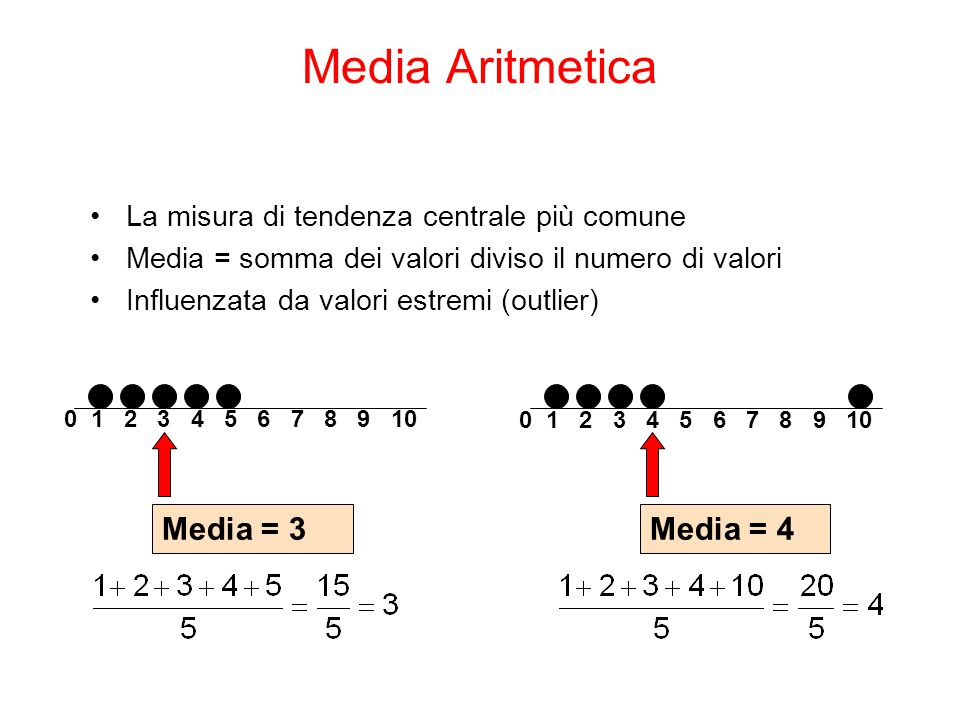 La misura di tendenza centrale più comune Media = somma dei valori diviso il numero di valori Influenzata da valori estremi (outlier) 0 1 2 3 4 5 6 7 8 9 10 Media = 3 0 1 2 3 4 5 6 7 8 9 10 Media = 4