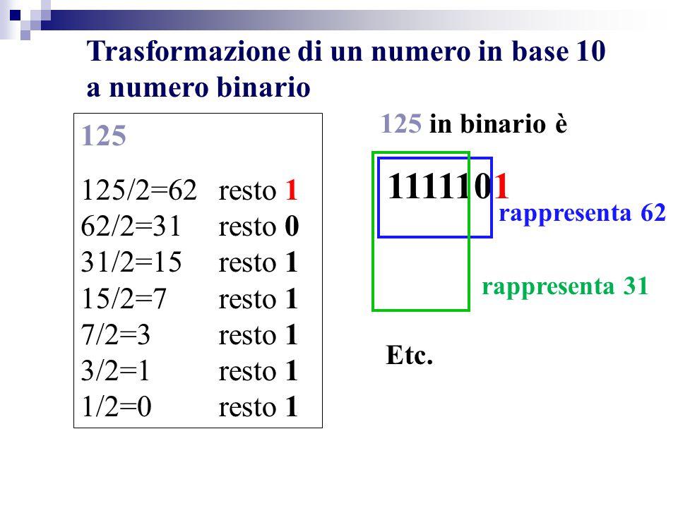 Trasformazione di un numero in base 10 a numero binario 125 125/2=62 resto 1 62/2=31 resto 0 31/2=15 resto 1 15/2=7 resto 1 7/2=3 resto 1 3/2=1 resto