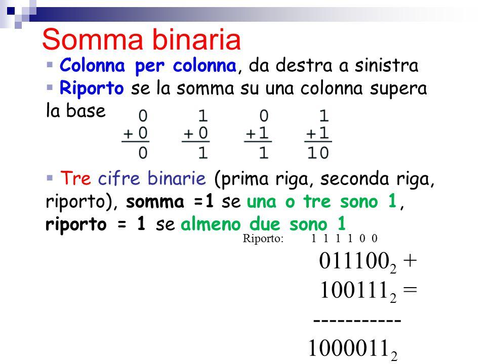 Riporto: 1 1 1 1 0 0 011100 2 + 100111 2 = ----------- 1000011 2  Colonna per colonna, da destra a sinistra  Riporto se la somma su una colonna supe
