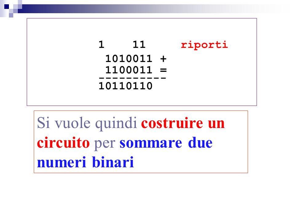 1 11 riporti 1010011 + 1100011 = ---------- 10110110 Si vuole quindi costruire un circuito per sommare due numeri binari