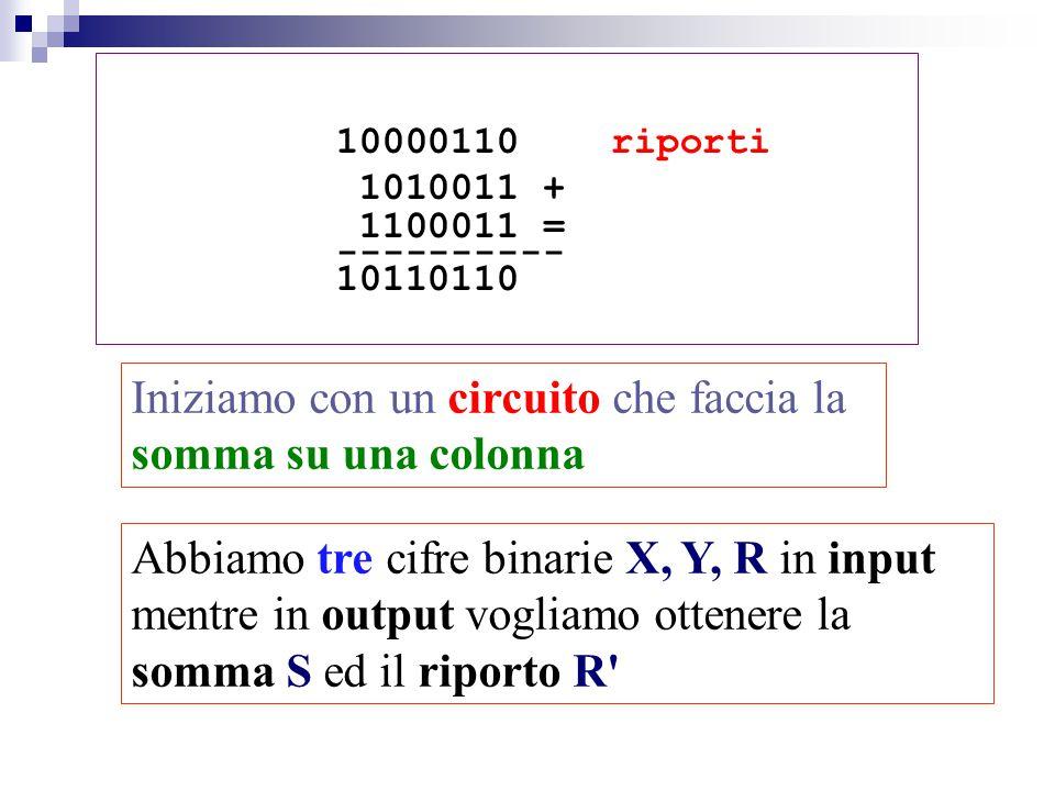 10000110 riporti 1010011 + 1100011 = ---------- 10110110 Iniziamo con un circuito che faccia la somma su una colonna Abbiamo tre cifre binarie X, Y, R