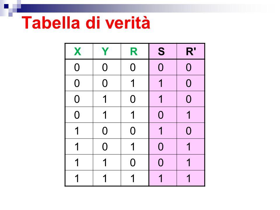Tabella di verità X Y R S R' 0 0 0 0 0 0 0 1 1 0 0 1 0 1 0 0 1 1 0 1 1 0 0 1 0 1 0 1 0 1 1 1 0 0 1 1 1 1 1 1