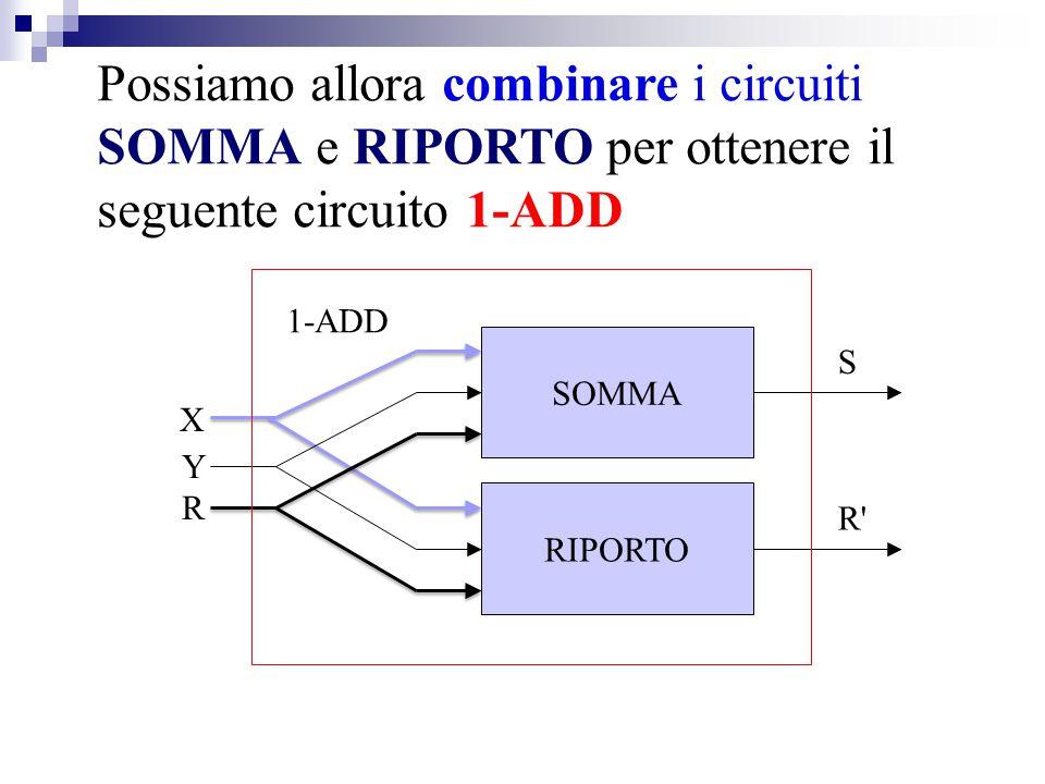 Possiamo allora combinare i circuiti SOMMA e RIPORTO per ottenere il seguente circuito 1-ADD SOMMA X Y R S RIPORTO R' 1-ADD