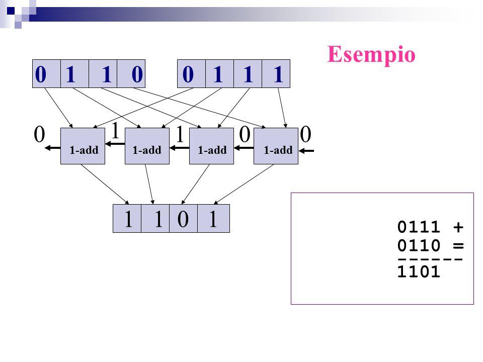 0 1 1 00 1 1 1 1-add 1-add 1 1 0 1 001 1 0 Esempio 0111 + 0110 = ------ 1101