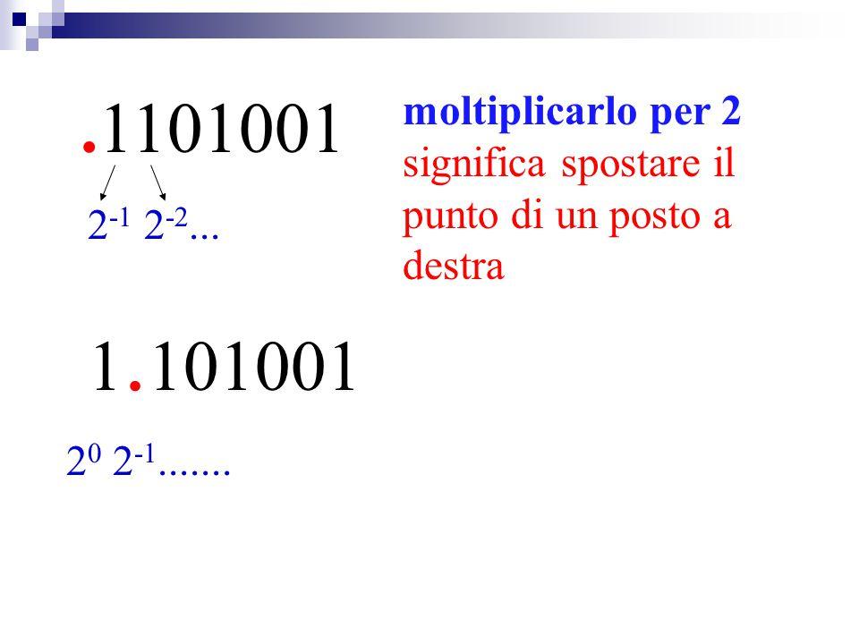 .1101001 moltiplicarlo per 2 significa spostare il punto di un posto a destra 1. 101001 2 -1 2 -2... 2 0 2 -1.......