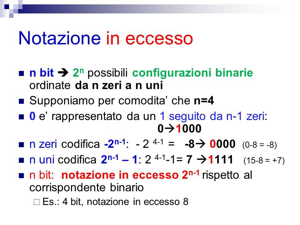Notazione in eccesso n bit  2 n possibili configurazioni binarie ordinate da n zeri a n uni Supponiamo per comodita' che n=4 0 e' rappresentato da un