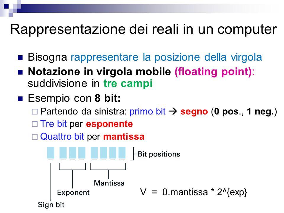 Rappresentazione dei reali in un computer Bisogna rappresentare la posizione della virgola Notazione in virgola mobile (floating point): suddivisione