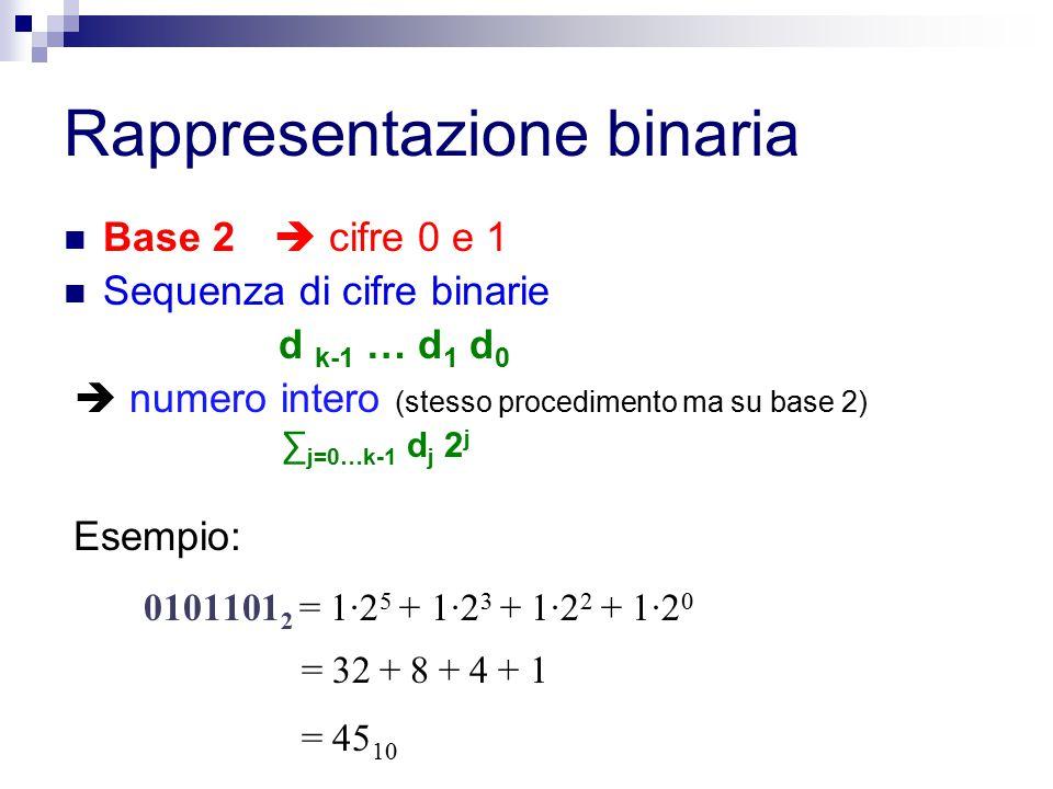 Rappresentazione binaria Base 2  cifre 0 e 1 Sequenza di cifre binarie d k-1 … d 1 d 0  numero intero (stesso procedimento ma su base 2) ∑ j=0…k-1 d