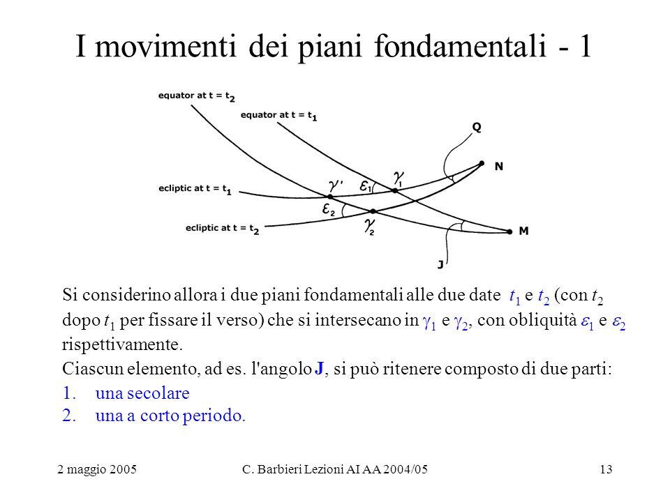 2 maggio 2005C. Barbieri Lezioni AI AA 2004/0513 I movimenti dei piani fondamentali - 1 Si considerino allora i due piani fondamentali alle due date t