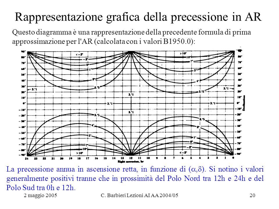 2 maggio 2005C. Barbieri Lezioni AI AA 2004/0520 Rappresentazione grafica della precessione in AR Questo diagramma è una rappresentazione della preced