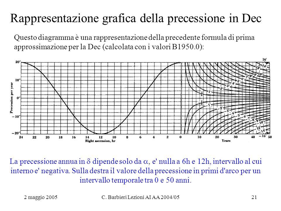2 maggio 2005C. Barbieri Lezioni AI AA 2004/0521 Rappresentazione grafica della precessione in Dec Questo diagramma è una rappresentazione della prece