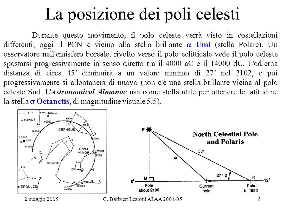 2 maggio 2005C. Barbieri Lezioni AI AA 2004/058 La posizione dei poli celesti Durante questo movimento, il polo celeste verrà visto in costellazioni d