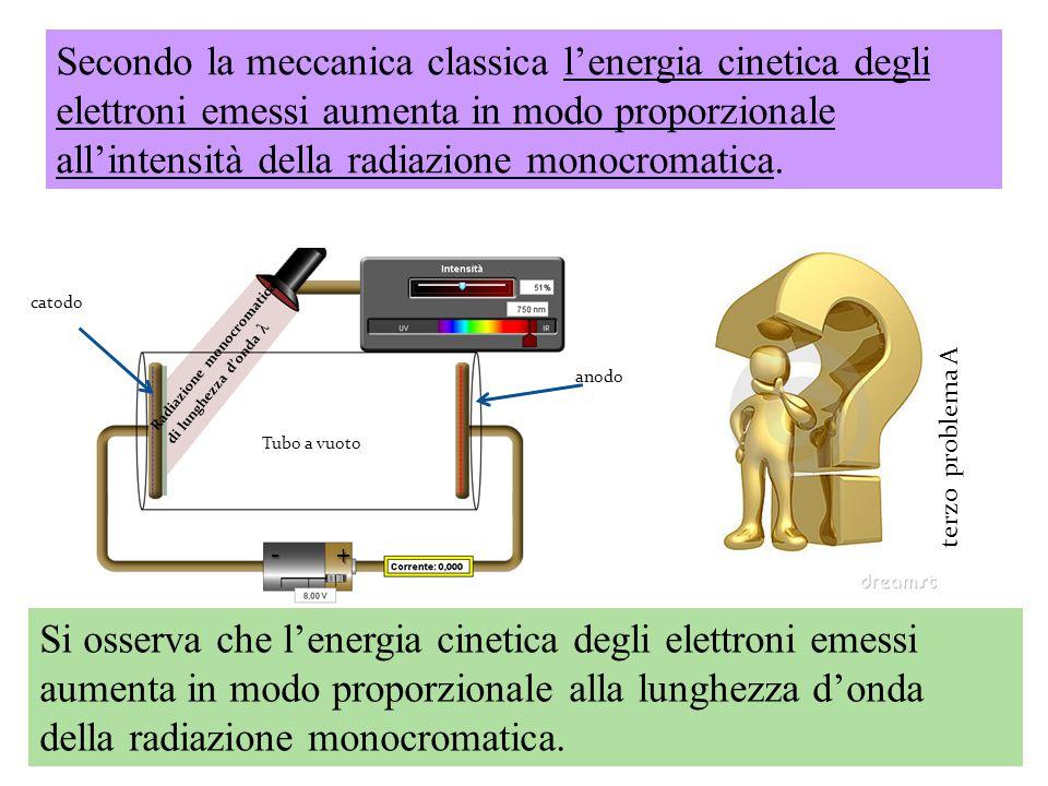 Secondo la meccanica classica l'energia cinetica degli elettroni emessi aumenta in modo proporzionale all'intensità della radiazione monocromatica.
