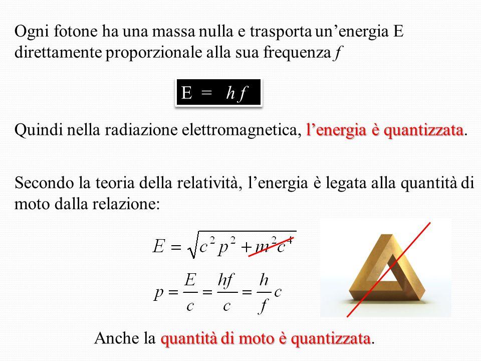 Ogni fotone ha una massa nulla e trasporta un'energia E direttamente proporzionale alla sua frequenza f l'energia è quantizzata Quindi nella radiazione elettromagnetica, l'energia è quantizzata.