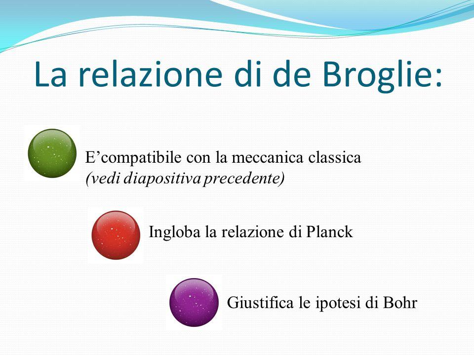 La relazione di de Broglie: E'compatibile con la meccanica classica (vedi diapositiva precedente) Ingloba la relazione di Planck Giustifica le ipotesi di Bohr