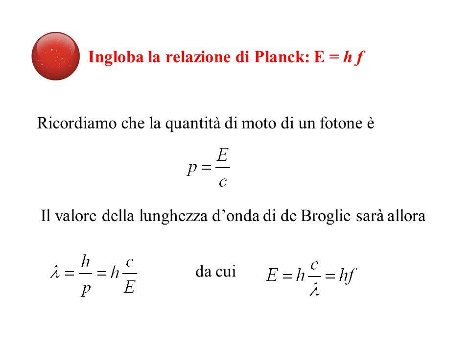 Ingloba la relazione di Planck: E = h f Ricordiamo che la quantità di moto di un fotone è Il valore della lunghezza d'onda di de Broglie sarà allora da cui