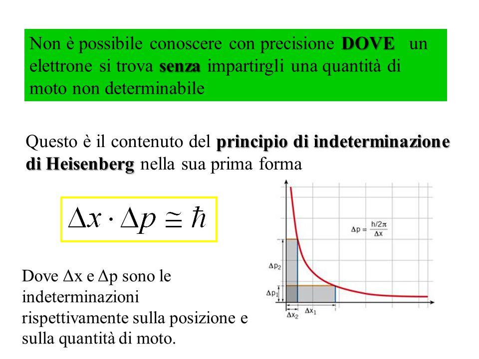 DOVE senza Non è possibile conoscere con precisione DOVE un elettrone si trova senza impartirgli una quantità di moto non determinabile principio di indeterminazione di Heisenberg Questo è il contenuto del principio di indeterminazione di Heisenberg nella sua prima forma Dove Δx e Δp sono le indeterminazioni rispettivamente sulla posizione e sulla quantità di moto.