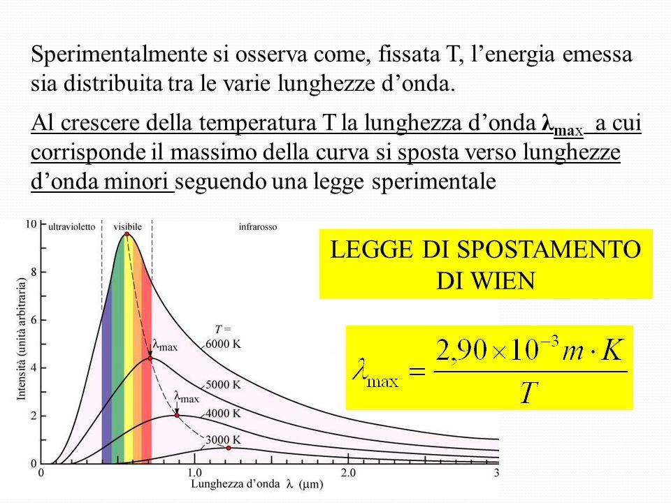 Sperimentalmente si osserva come, fissata T, l'energia emessa sia distribuita tra le varie lunghezze d'onda.
