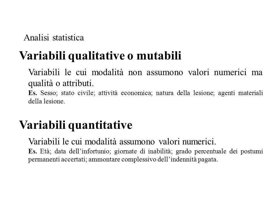 Variabili le cui modalità non assumono valori numerici ma qualità o attributi.