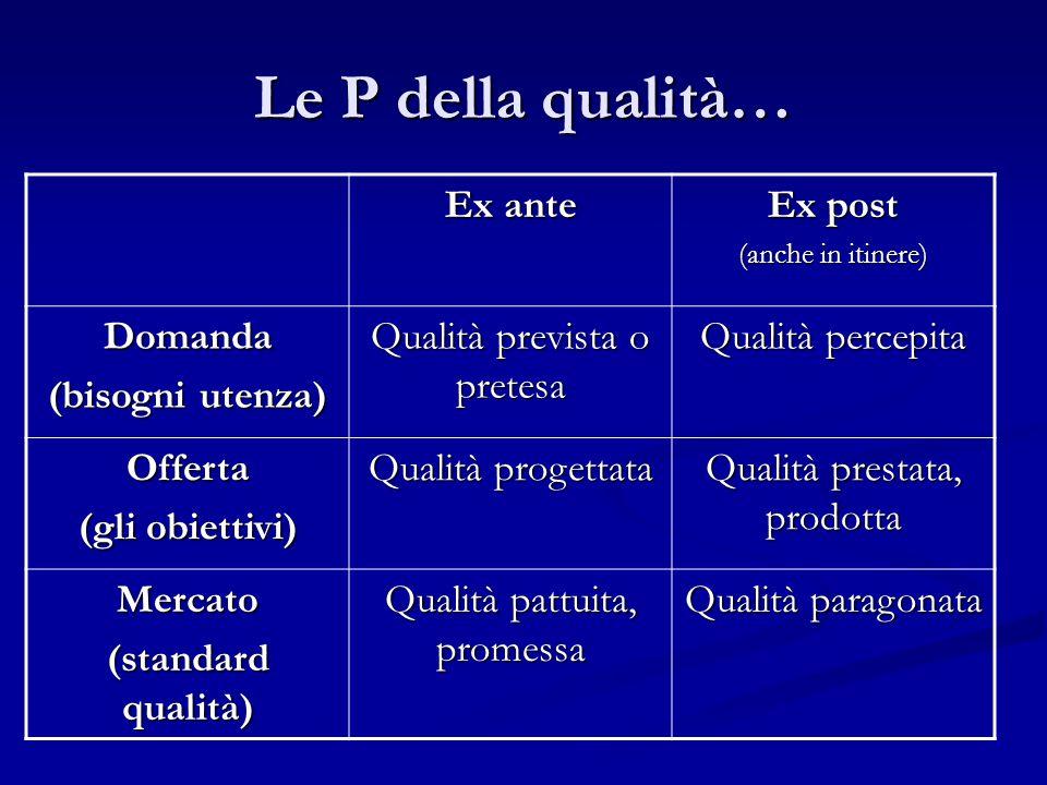 Le P della qualità… Ex ante Ex post (anche in itinere) Domanda (bisogni utenza) Qualità prevista o pretesa Qualità percepita Offerta (gli obiettivi) Q