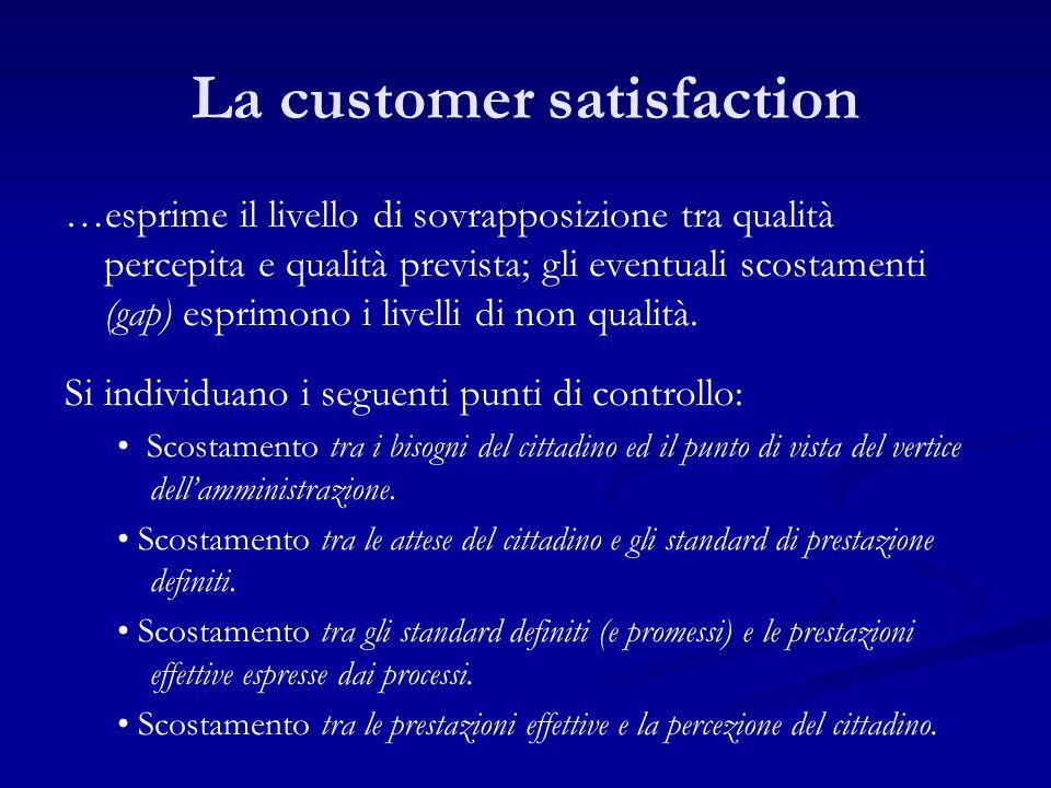 La customer satisfaction …esprime il livello di sovrapposizione tra qualità percepita e qualità prevista; gli eventuali scostamenti (gap) esprimono i livelli di non qualità.