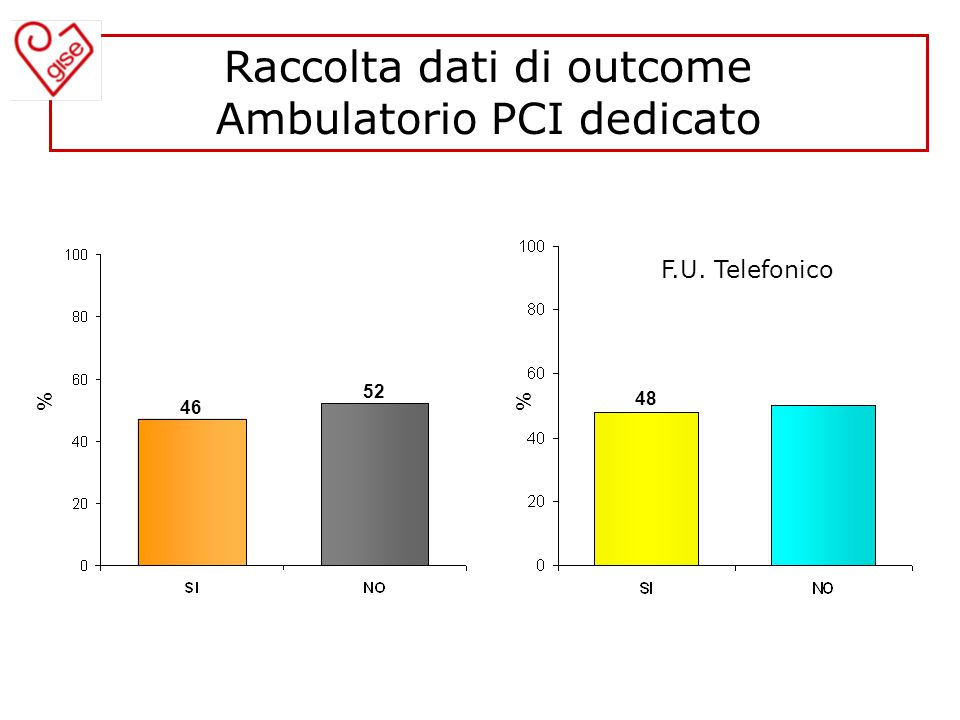 Raccolta dati di outcome Ambulatorio PCI dedicato 46 % F.U. Telefonico 48 % 52