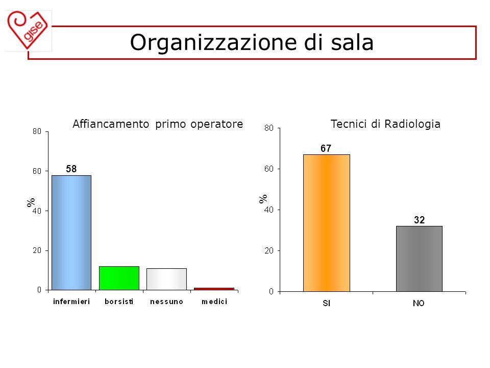 Tecnici di Radiologia Organizzazione di sala 32 % % 58 Affiancamento primo operatore 67