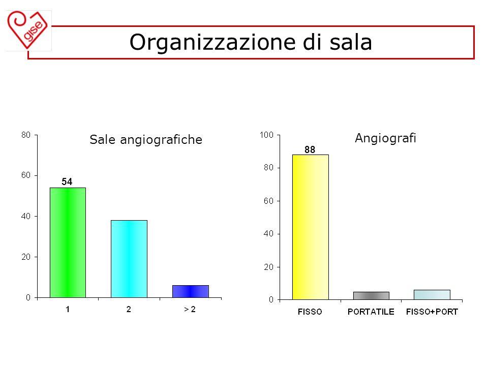 Sale angiografiche Angiografi 54 88 Organizzazione di sala