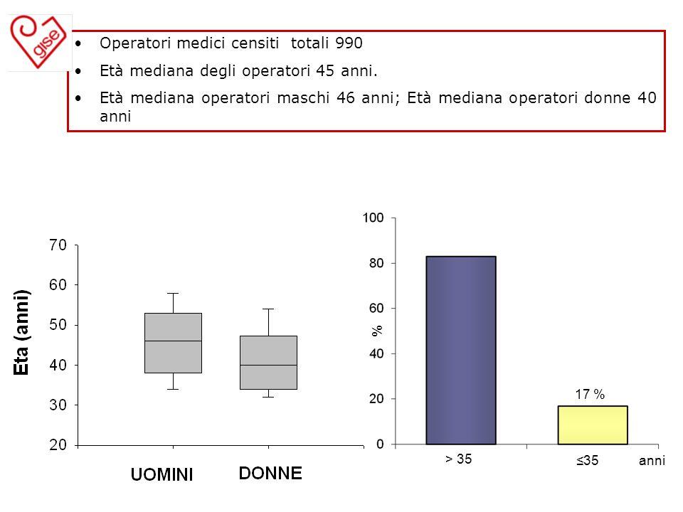 Operatori medici censiti totali 990 Età mediana degli operatori 45 anni. Età mediana operatori maschi 46 anni; Età mediana operatori donne 40 anni % 1