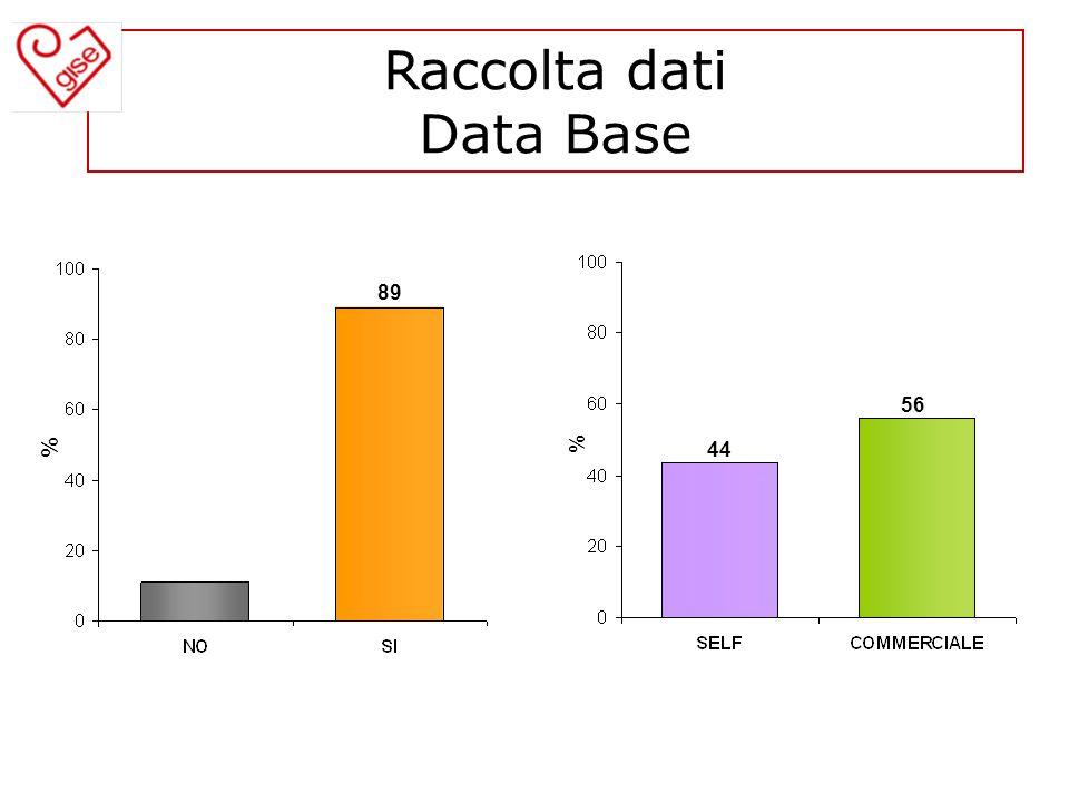 Raccolta dati Data Base % 89 % 44 56