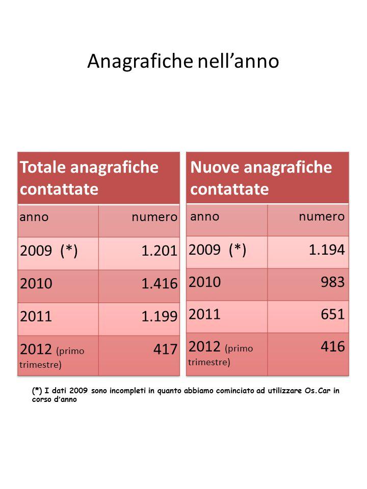 Anagrafiche nell'anno (*) I dati 2009 sono incompleti in quanto abbiamo cominciato ad utilizzare Os.Car in corso d ' anno