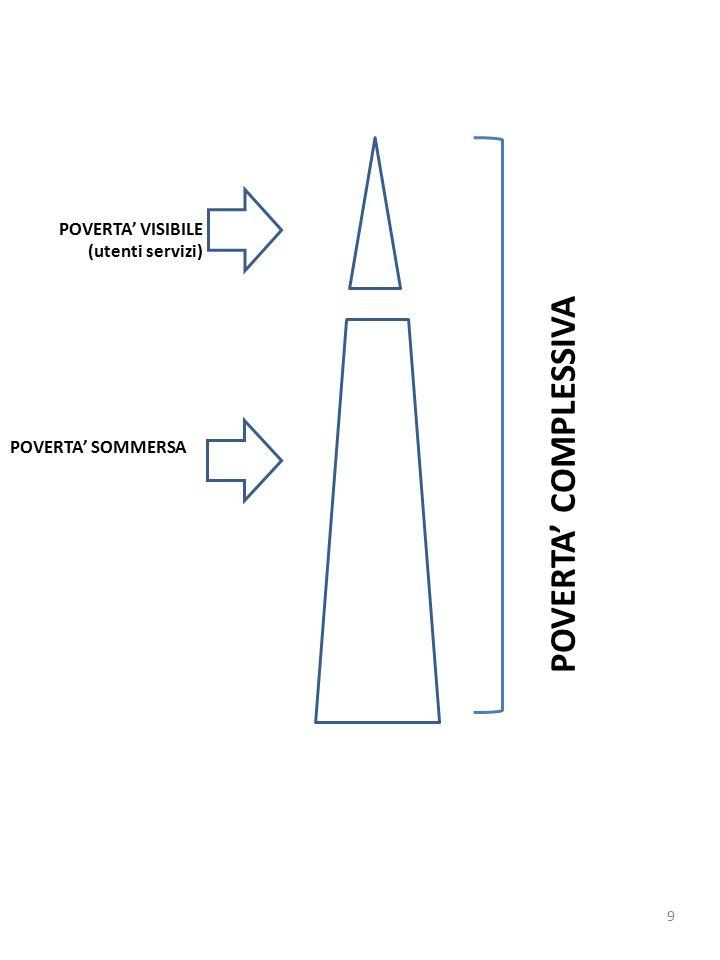 POVERTA' VISIBILE (utenti servizi) POVERTA' SOMMERSA POVERTA' COMPLESSIVA 9