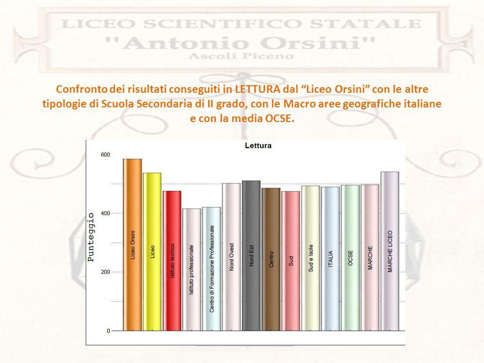 Confronto dei risultati conseguiti in MATEMATICA dal Liceo Orsini con le altre tipologie di Scuola Secondaria di II grado, con le Macro aree geografiche italiane e con la media OCSE.