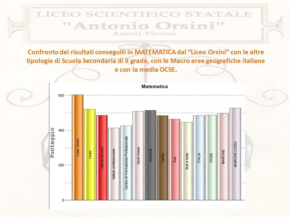 Confronto dei risultati conseguiti in SCIENZE dal Liceo Orsini con le altre tipologie di Scuola Secondaria di II grado, con le Macro aree geografiche italiane e con la media OCSE.