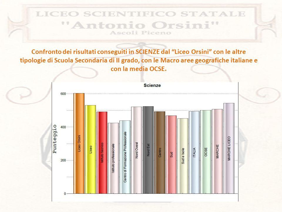 Confronto dei risultati conseguiti dal Liceo Orsini con altre delle Nazioni partecipanti all'ultima rilevazione del 2012.