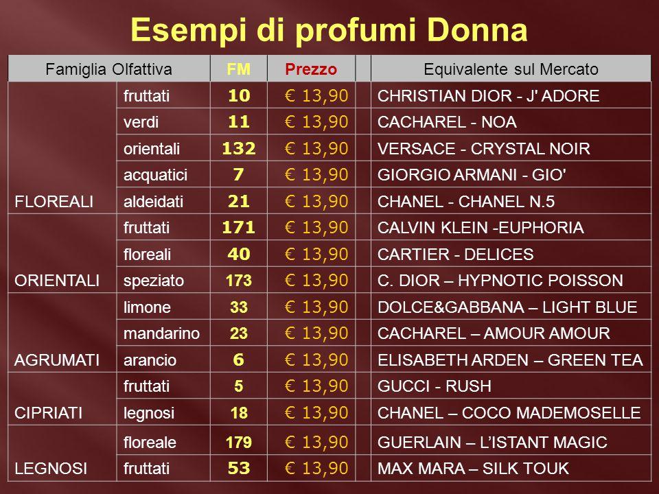Famiglia OlfattivaFMPrezzoEquivalente sul Mercato FLOREALI fruttati 10€ 13,90 CHRISTIAN DIOR - J' ADORE verdi 11€ 13,90 CACHAREL - NOA orientali 132€