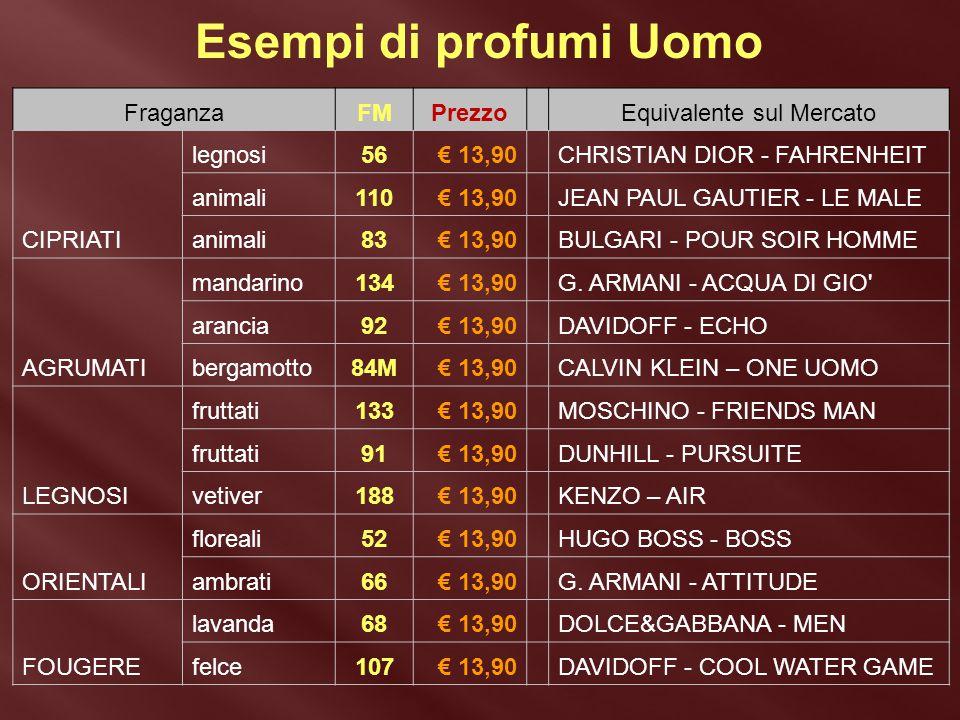 Esempi di profumi Uomo FraganzaFMPrezzoEquivalente sul Mercato CIPRIATI legnosi56€ 13,90CHRISTIAN DIOR - FAHRENHEIT animali110€ 13,90JEAN PAUL GAUTIER