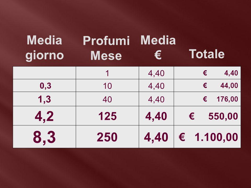 14,40 € 4,40 0,3104,40 € 44,00 1,3 404,40 € 176,00 4,2 1254,40 € 550,00 8,3 2504,40 € 1.100,00 Media € Profumi Mese Totale Media giorno