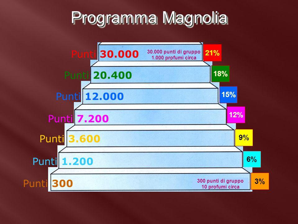 Programma Magnolia 6% 9% 12% 15% 18% Punti 1.200 Punti 3.600 Punti 7.200 Punti 12.000 Punti 20.400 21% 30.000 punti di gruppo 1.000 profumi circa 3% 3