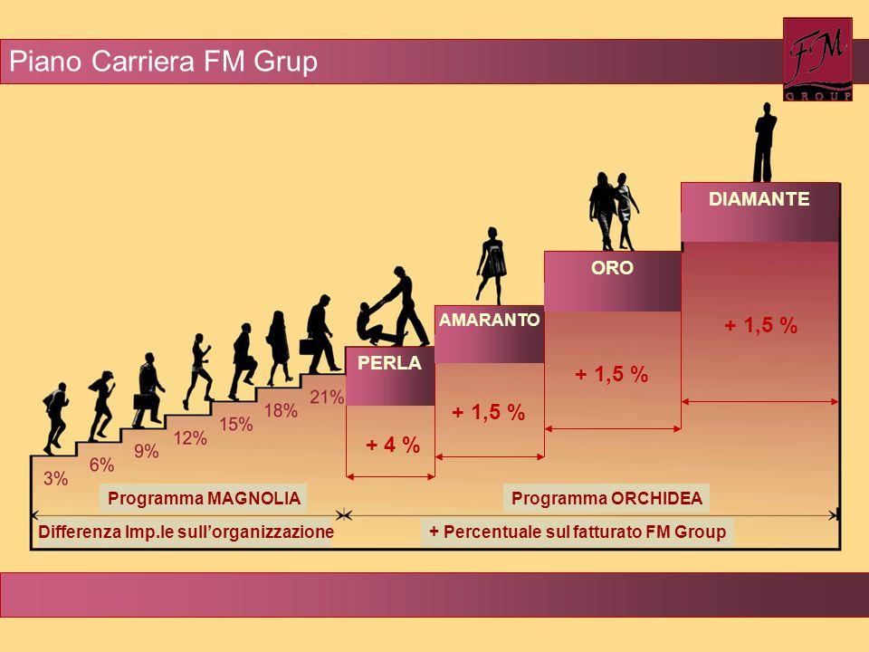 + 4 % + 1,5 % PERLA AMARANTO ORO DIAMANTE Programma MAGNOLIA Differenza Imp.le sull'organizzazione Programma ORCHIDEA + Percentuale sul fatturato FM G