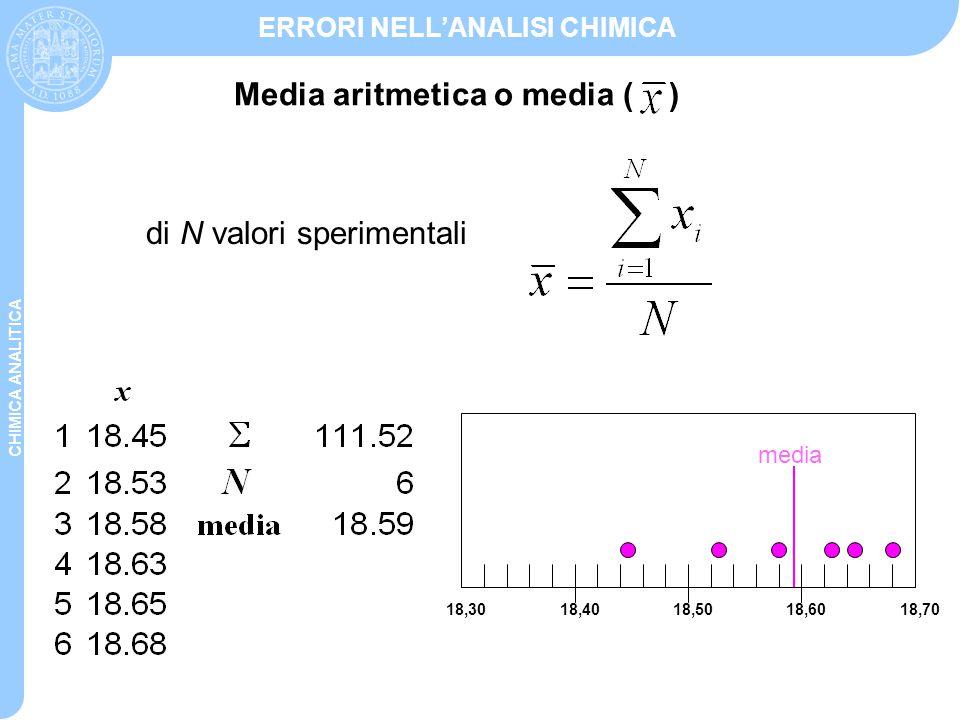 CHIMICA ANALITICA ERRORI NELL'ANALISI CHIMICA Mediana Il risultato centrale dei dati replicati ordinati Nel caso di un numero pari di dati replicati si calcola la media della coppia centrale 18,3018,4018,5018,6018,70 media mediana