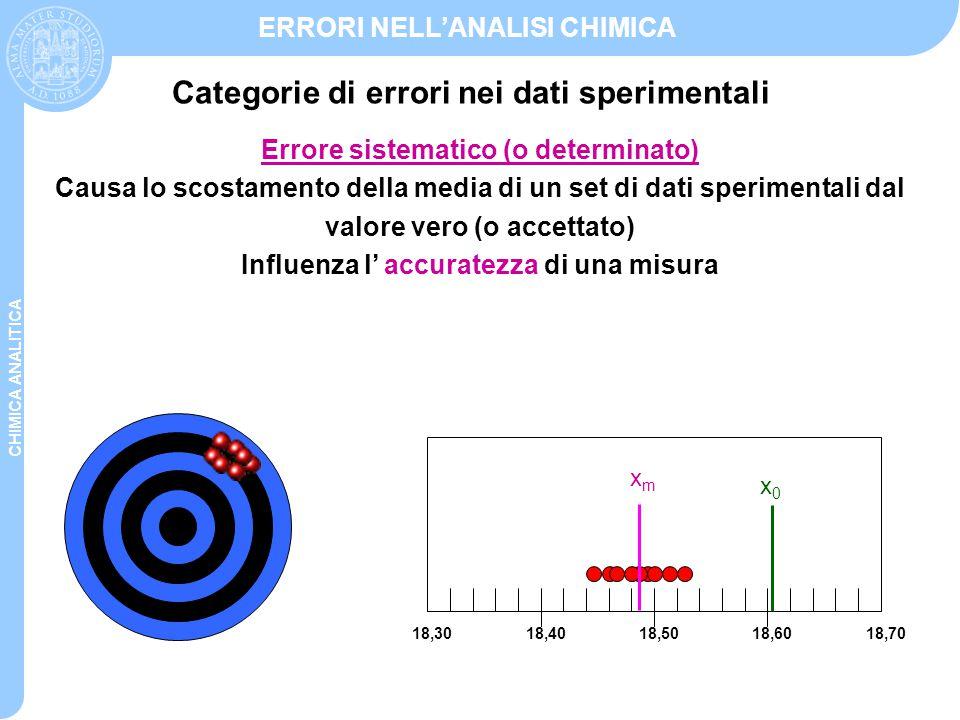 CHIMICA ANALITICA ERRORI NELL'ANALISI CHIMICA Categorie di errori nei dati sperimentali Errore sistematico (o determinato) Causa lo scostamento della