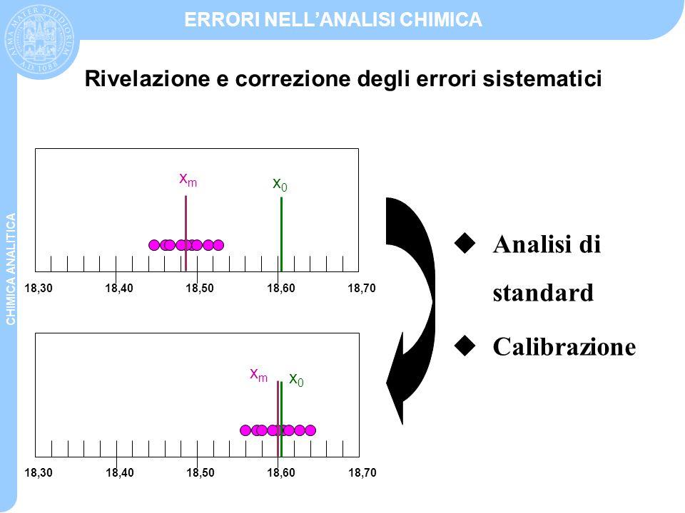 CHIMICA ANALITICA ERRORI NELL'ANALISI CHIMICA Rivelazione e correzione degli errori sistematici 18,3018,4018,5018,6018,70 x0x0 xmxm 18,3018,4018,5018,