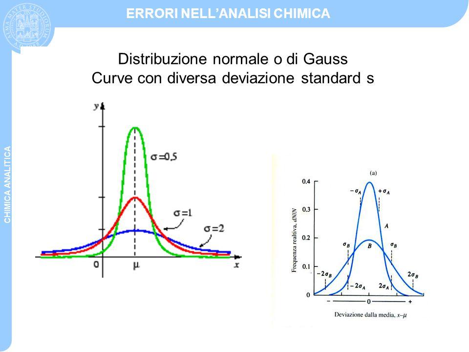 CHIMICA ANALITICA ERRORI NELL'ANALISI CHIMICA Distribuzione normale o di Gauss Curve con diversa deviazione standard s