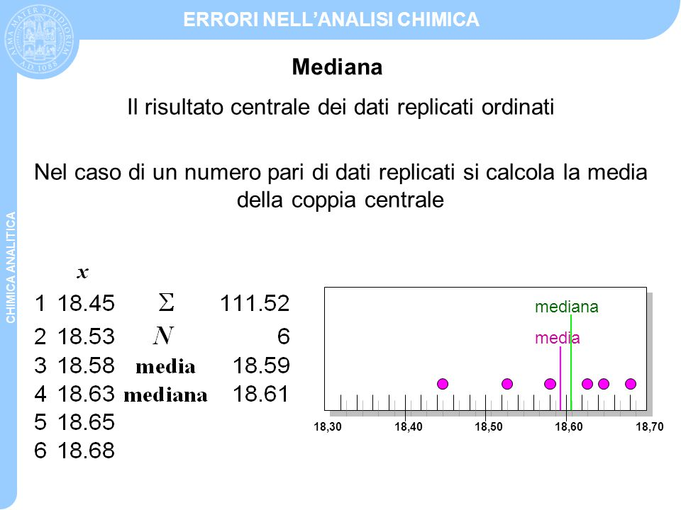 CHIMICA ANALITICA ERRORI NELL'ANALISI CHIMICA La dispersione dei valori misurati intorno al valore medio Descrive il grado di riproducibilità delle misure ed è una funzione della deviazione dei dati dalla media d i = x i - x m Grandezze utilizzate per indicare la precisione di una serie di dati replicati: deviazione standard varianza coefficiente di variazione Precisione