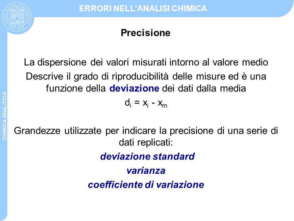 CHIMICA ANALITICA ERRORI NELL'ANALISI CHIMICA La dispersione dei valori misurati intorno al valore medio Descrive il grado di riproducibilità delle mi