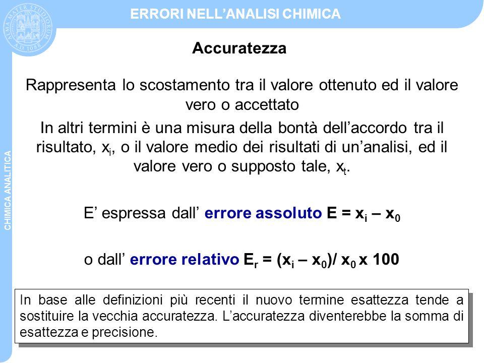 CHIMICA ANALITICA ERRORI NELL'ANALISI CHIMICA N =100 N =1000 Istogramma Frequenza di un dato vs valore del dato Curva gaussiana Curva continua